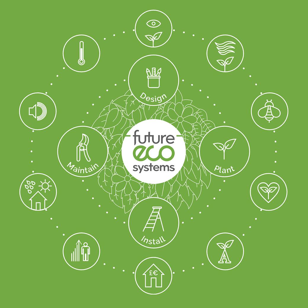 future eco systems sq